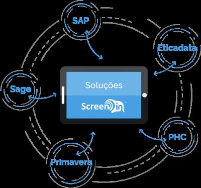 A Screen In foca-se no desenvolvimento de software que preencha as necessidades das organizações. As suas soluções podem ser próprias, como o BETRACE e o BETIME, ou feitas à medida, integrando com parceiros ERP como SAP, Eticadata, Primavera, PHC ou Sage.